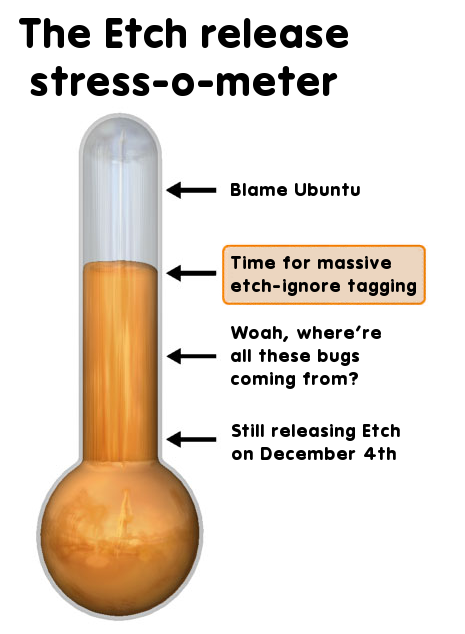 The Etch release (lol) stress-o-meter