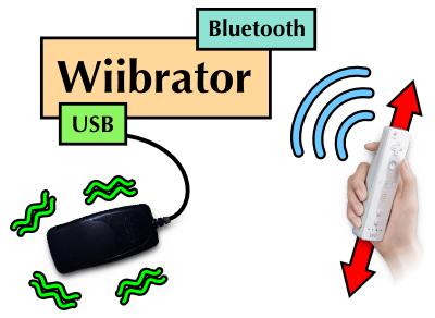 Wiibrator